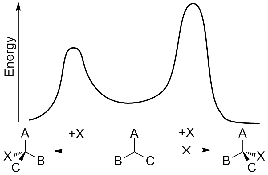Energy diagram for enantioselective synthesis