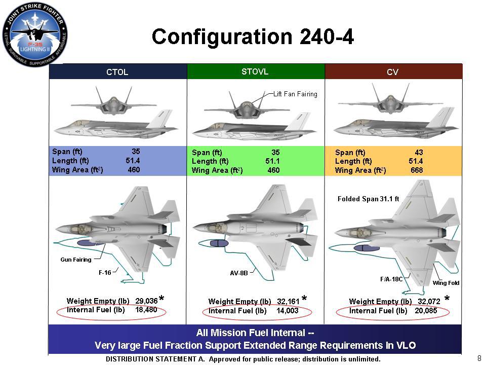 F-35 A B C Config