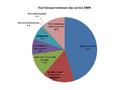 Fiat Group revenues 2009.png