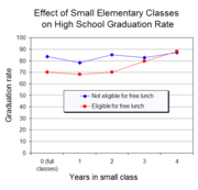 A class size experiment in the United States found that attending small classes for 3 or more years in the early grades increased high school graduation of students from low income families.