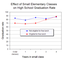 Education  Wikipedia A Class Size Experiment In The United States Found That Attending Small  Classes For  Or More Years In The Early Grades Increased High School  Graduation