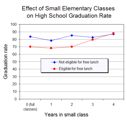 A class size experiment in the United States found that attending small classes for 3 or more years in the early grades increased high school graduation rates of students from low income families. FinnGerberBoydZaharias2005.png