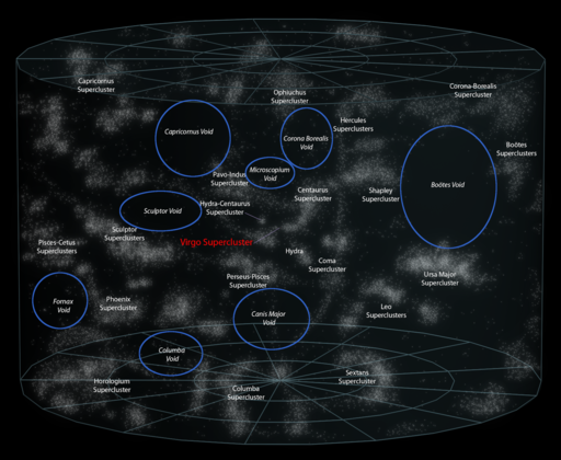 Galaxy superclusters and galaxy voids