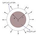 Gaussian Spherical Surface Arabic.jpg