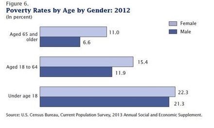 A bar graph comparing poverty differences based on age and gender in 2012. Gender and poverty 2012.jpg