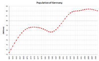 Population from 1961-2003. In years before 1990, the figures of the FRG and the GDR are combined.