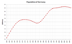 Crescimento da população Alemã desde 1961