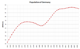 Population of Germany over time. Note that for years before 1990, the values of the Federal Republic of Germany and the German Democratic Republic are combined. The federal statistics office estimates the population will shrink to approximately 75 million by 2050