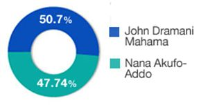 Government of Ghana - Image: Ghana Presidential Election Result, 2012