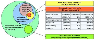 Global values of water resources and human water use.