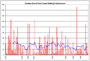 Graeme Wood (cricketer) - Graeme Wood's Test career batting performance.