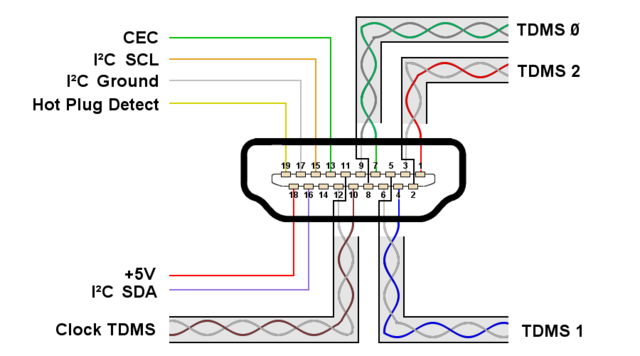 Datei:HDMI Connector Pins1.png – Wikipedia on