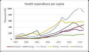 Healthcare in Azerbaijan - Image: Health expenditure per capita