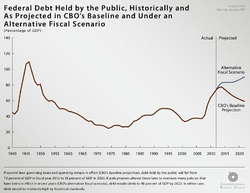 Historic Federal Debt.png