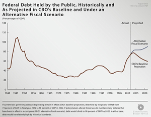 "United States fiscal cliff - U.S. federal debt from 1940 to 2022. The right side of the diagram projects what would happen to the debt if Congress (a) allowed the ""cliff"" laws to take effect and reduce the deficit (the baseline) or (b) extended the existing policies, such as keeping tax cuts in place (the alternative)."
