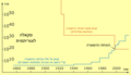 History of the prove of the Goldbach's weak conjecture assuming the GRH.png