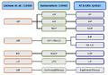 IIP-Vergleich der Klassifikationen.png