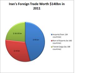 Iran and the World Trade Organization - Iran's non-oil foreign trade was worth $140 billion in 2011.