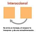 Imagen grafica Interaccional.jpg