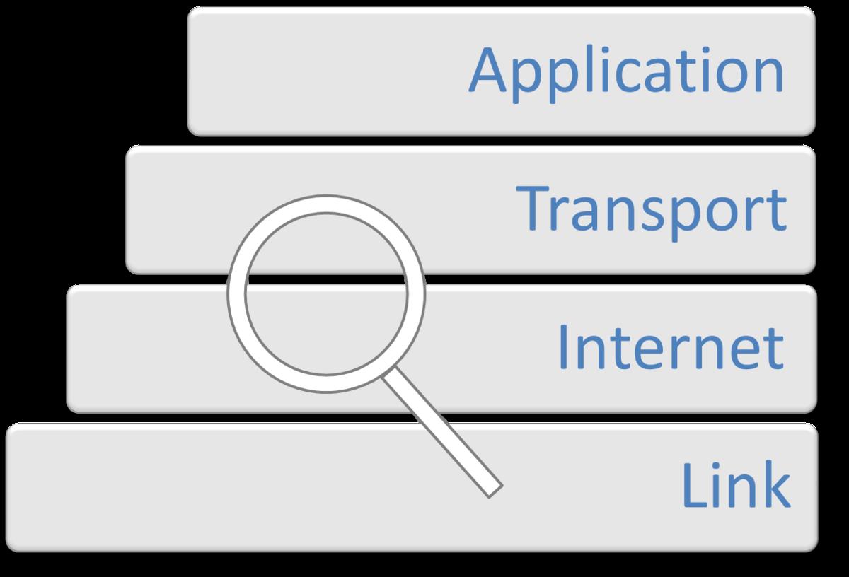 Internet Protocol Analysis/Packet Analyzers - Wikiversity