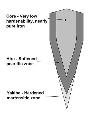 Differential heat treatment - Diagram of a cross section of a katana, showing the typical arrangement of the harder and softer zones.