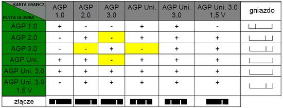 550px-Kompatybilnosc_AGP_PL.png