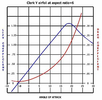 Airfoil - Lift and Drag curves for a typical airfoil