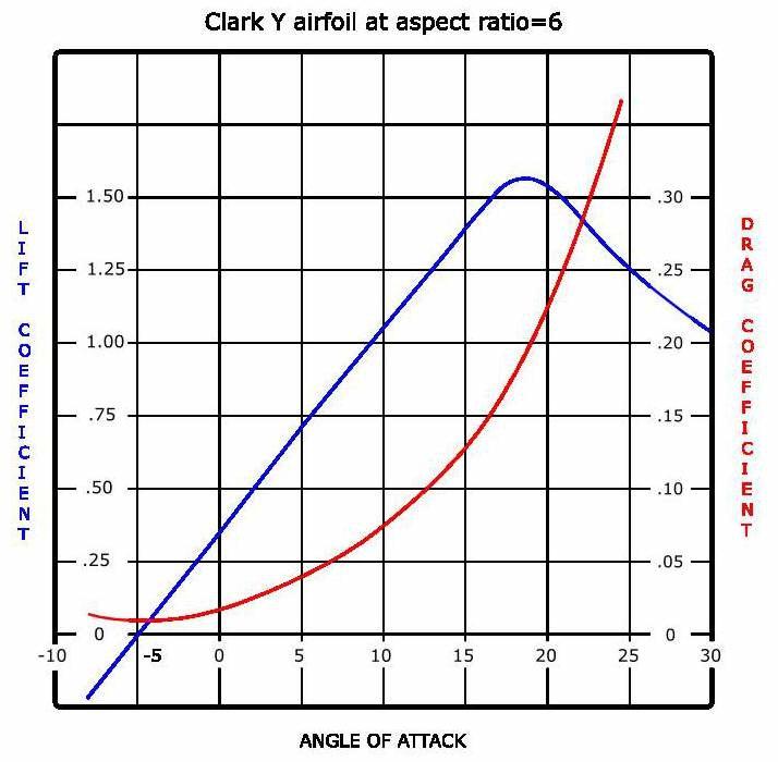 Lift drag graph