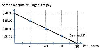 Lindahl tax - Figure 1: Sarah's marginal willingness to pay.