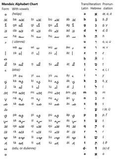 alphabet used for writing the Mandaic language