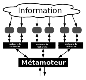 English: Meta search engine Français : metamoteur
