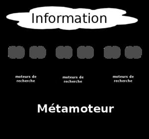 English: Meta search engine Français : metamoteur