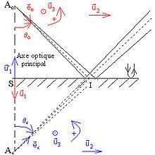 Signaux physiques pcsi optique g om trique miroir plan for Optique miroir plan