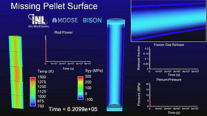 MOOSE (software) - MOOSE / BISON simulation: A piece of a fuel pellet has chipped away (center left) due to a manufacturing defect or damage incurred while it was in transit. The damaged pellet surface induces a high-stress state in the adjacent cladding. As a result, the pellets warm up and densify before swelling back out due to fission products building up inside of them, further stressing the surrounding fuel cladding.