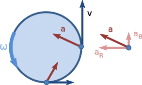 Nonuniform circular motion.svg