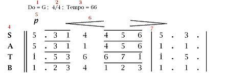 Notasi musik - Wikipedia bahasa Indonesia, ensiklopedia bebas