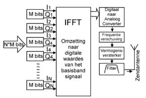 OFDM zender