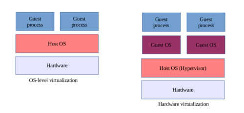 OS vs Hardware virtualization.png