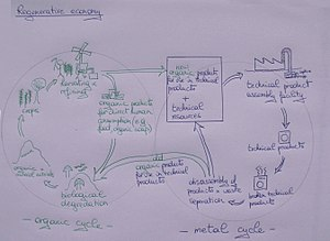 Cradle-to-cradle design - Biological and technical cycle