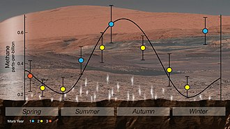 Atmosphere of Mars - Curiosity detected a cyclical seasonal variation in atmospheric methane.