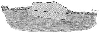 PSM V20 D310 Sectional view of a sunken stone at stonehenge.jpg