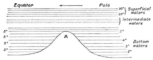 PSM V44 D477 Diagram of ocean current passing over a barrier.jpg
