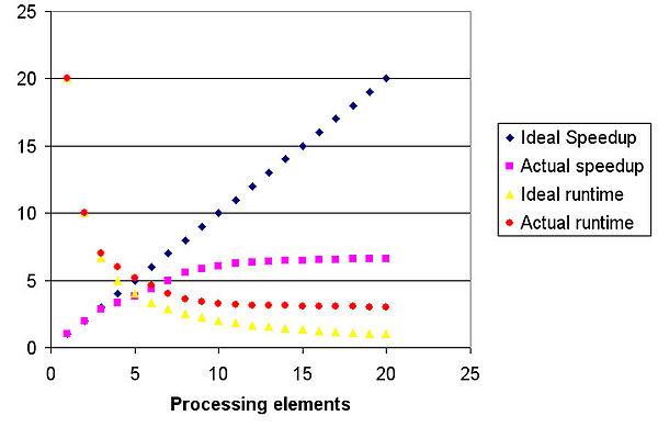 usklađivanje upravljanja raspodijeljenim resursima za računanje s visokom propusnošću upoznavanje s ranim japanskim jaslicama