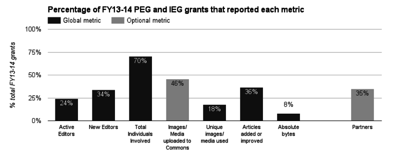 The percentage of total FY13-14 PEG and IEG grants that reported each global and optional metric.