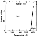 Phase diagram of tungsten (1975).png