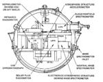 Pioneer-Venus-large-probe-experiments.png