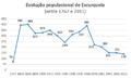 População Escurquela 1767a2011.png