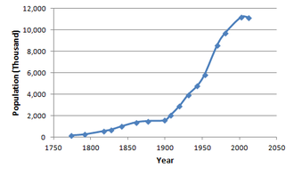 Demographics of Cuba - Scatter plot of the population of Cuba (in thousands), 1774–2012