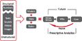 Prescriptive Analytics process.png