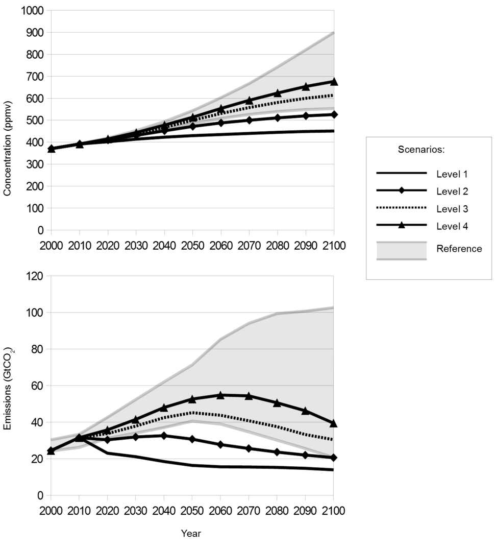 Projected carbon dioxide emissions and atmospheric concentrations over the 21st century for reference and mitigation scenarios